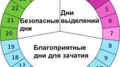Календарний метод: запобігання вагітності